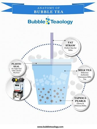 What is Bubble Tea