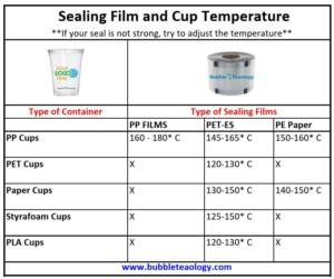 Sealing Machine Film Temperatures
