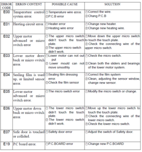 Sealer Machine Error Codes