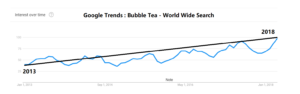 Bubble Tea Trends