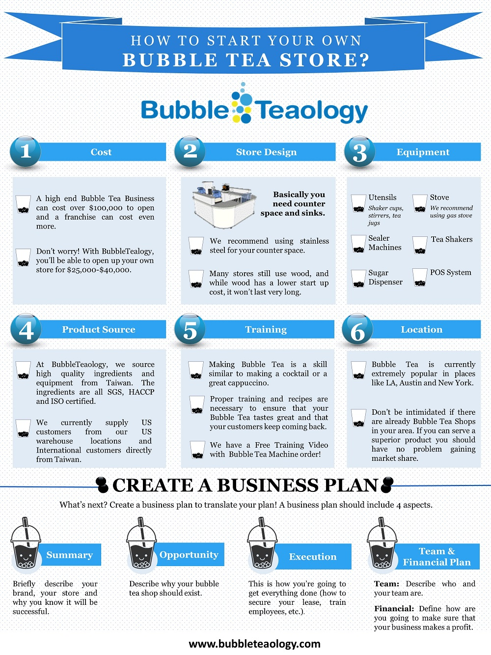 business plan for electrical shop